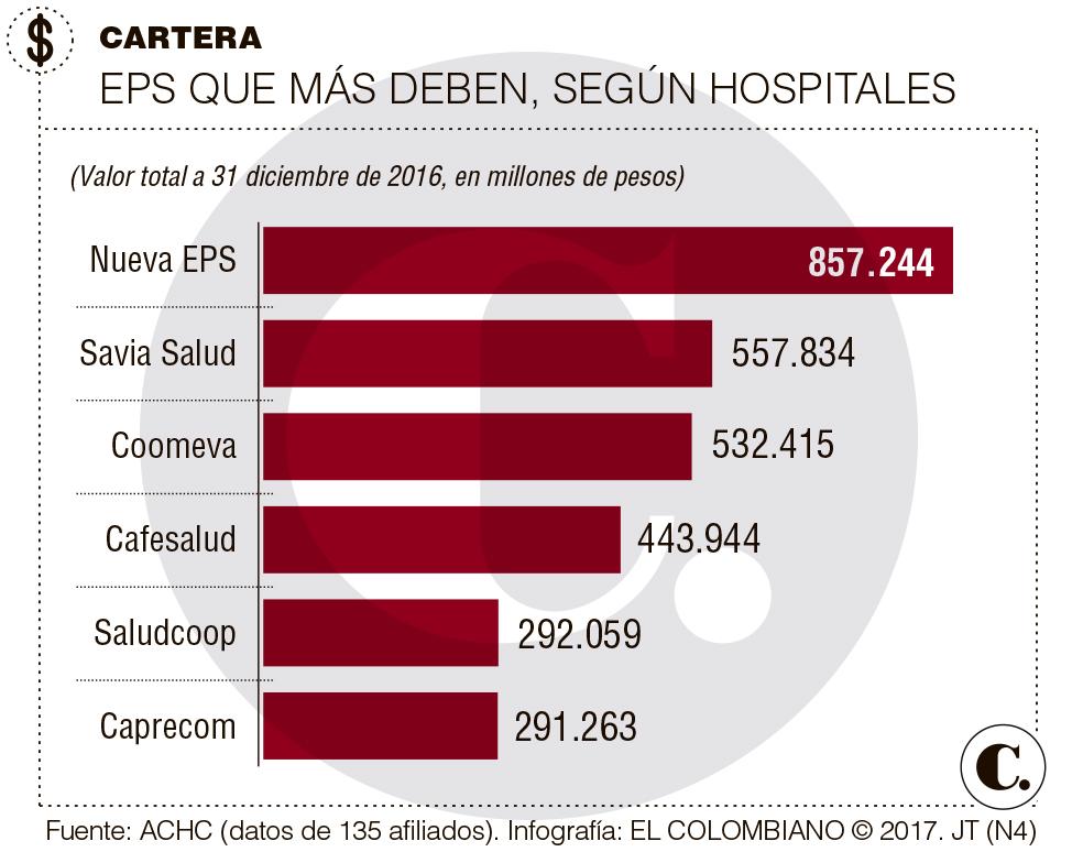 Crece deuda de las EPS con los hospitales