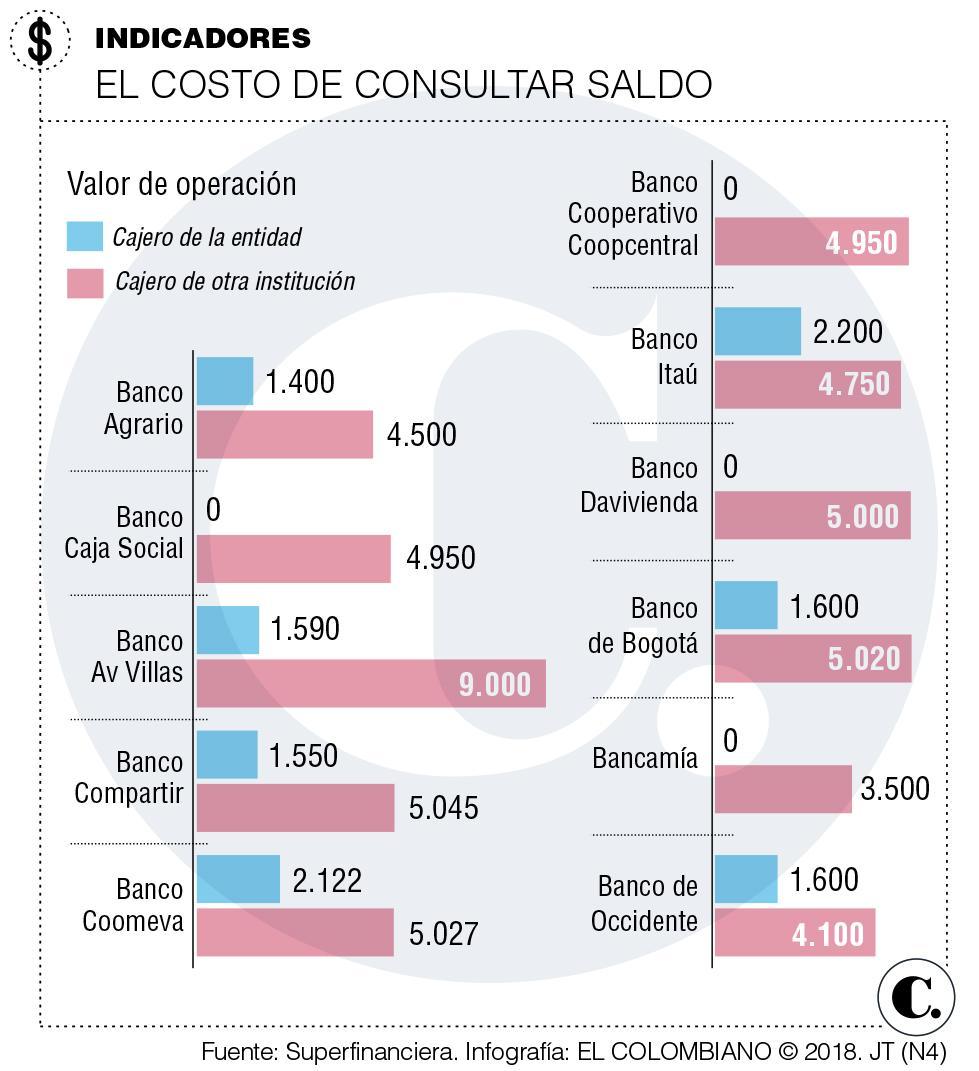 Estos son los bancos en Colombia que más cobran por retiros