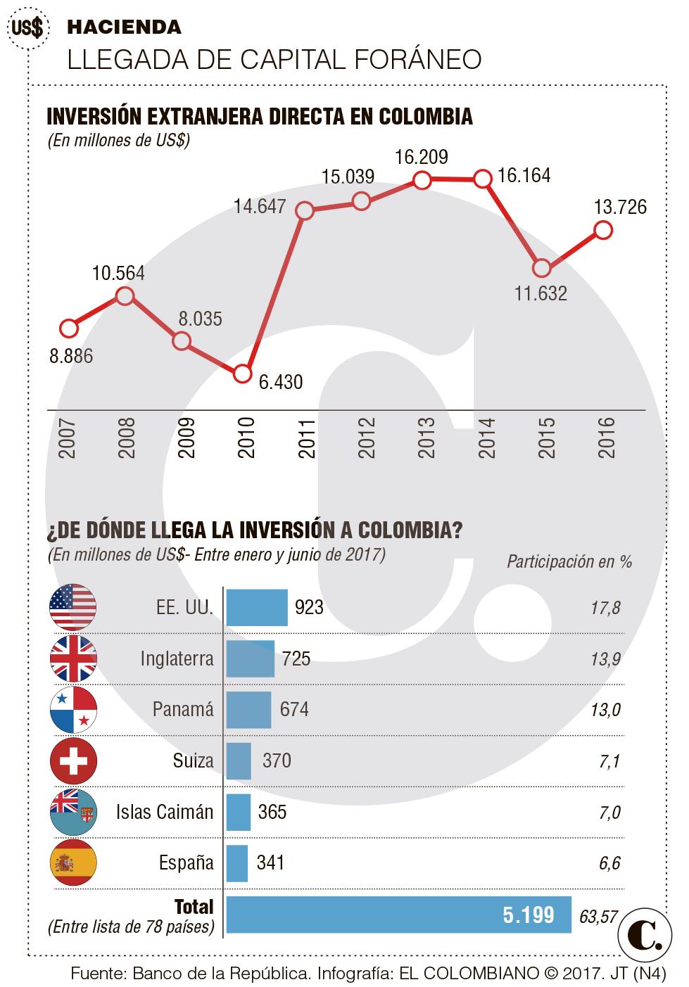 EE. UU. e Inglaterra, desde donde llega más inversión