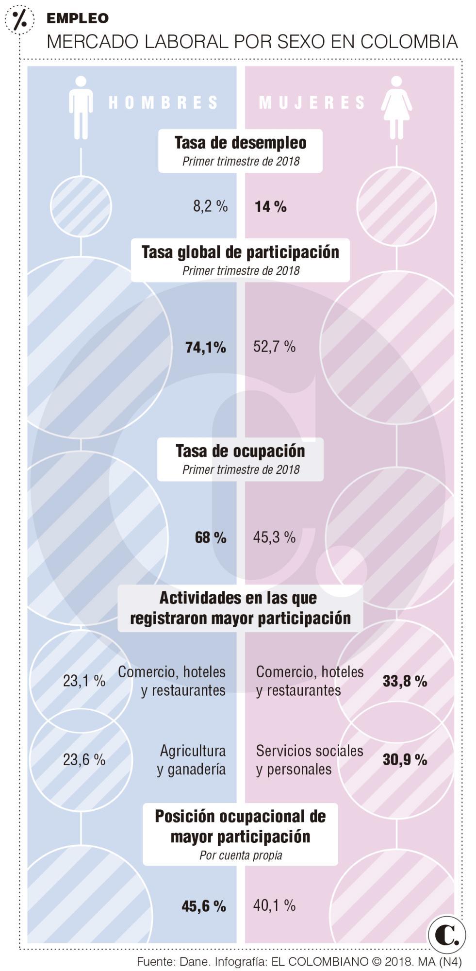 Brecha salarial en Colombia