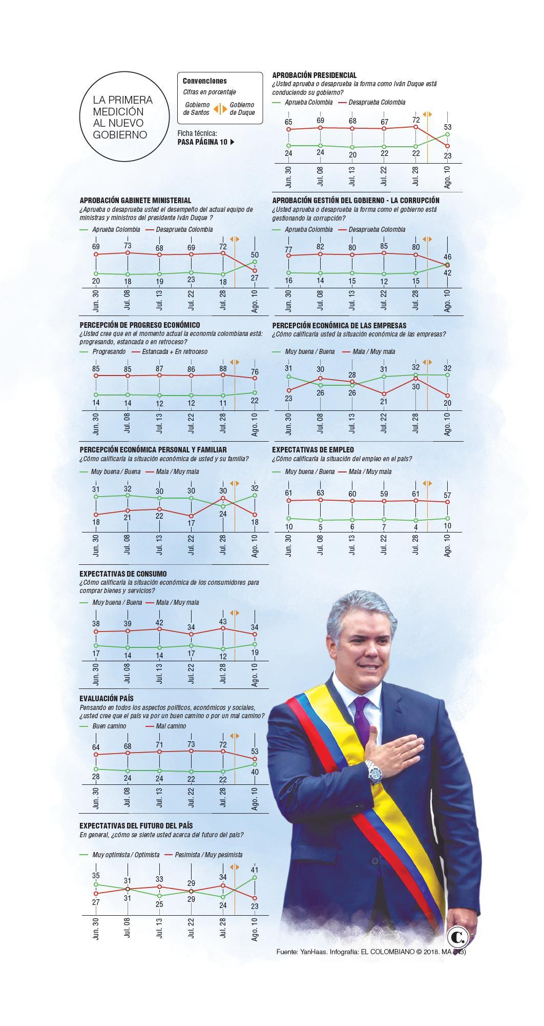 Iván Duque inicia con aprobación del 53 %