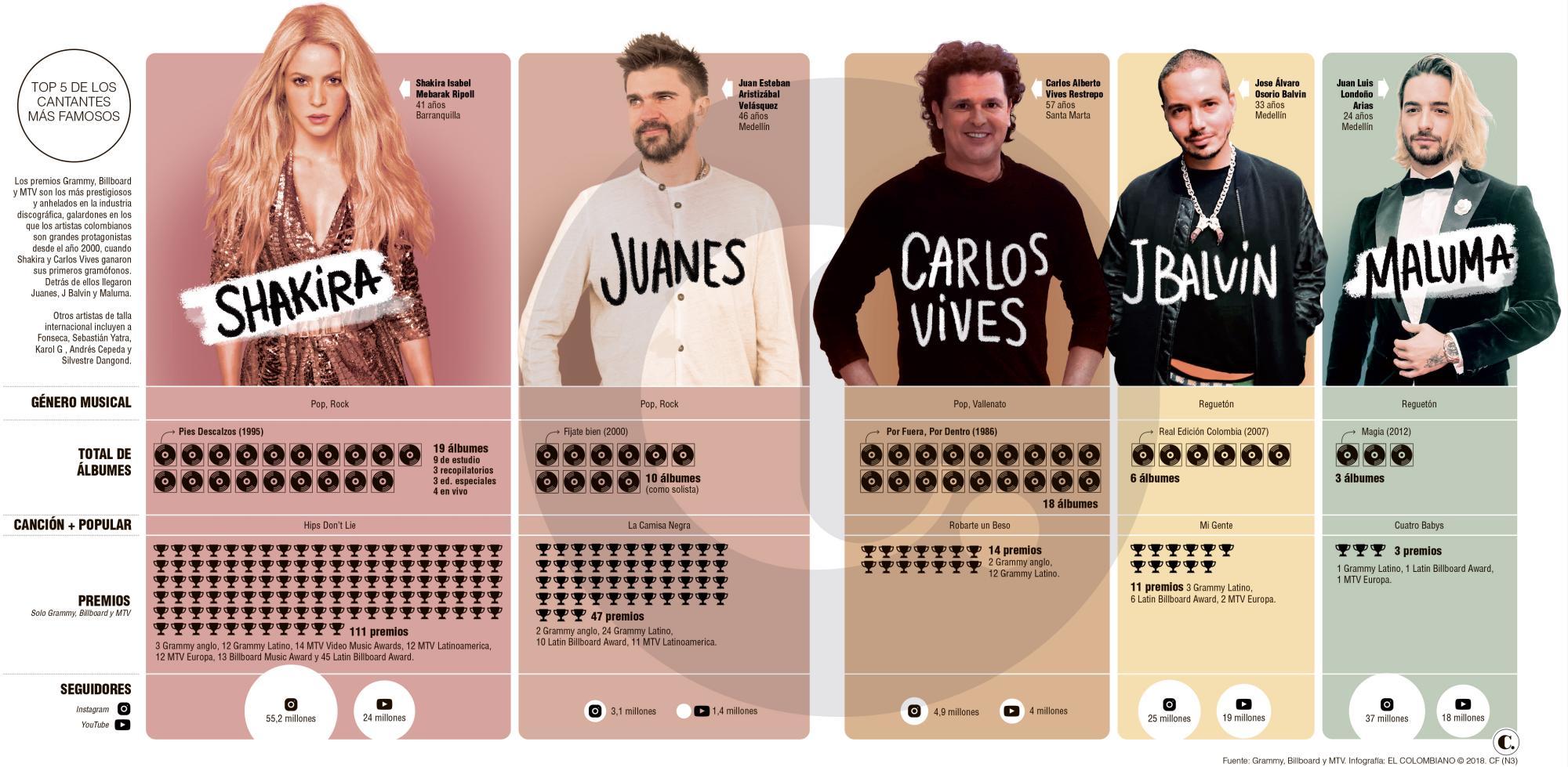 Los colombianos que más suenan