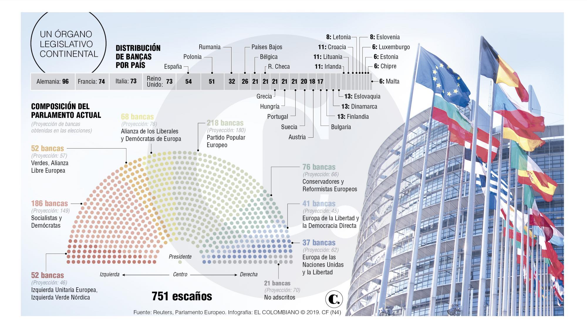 Elecciones del Parlamento miden desgaste de Europa