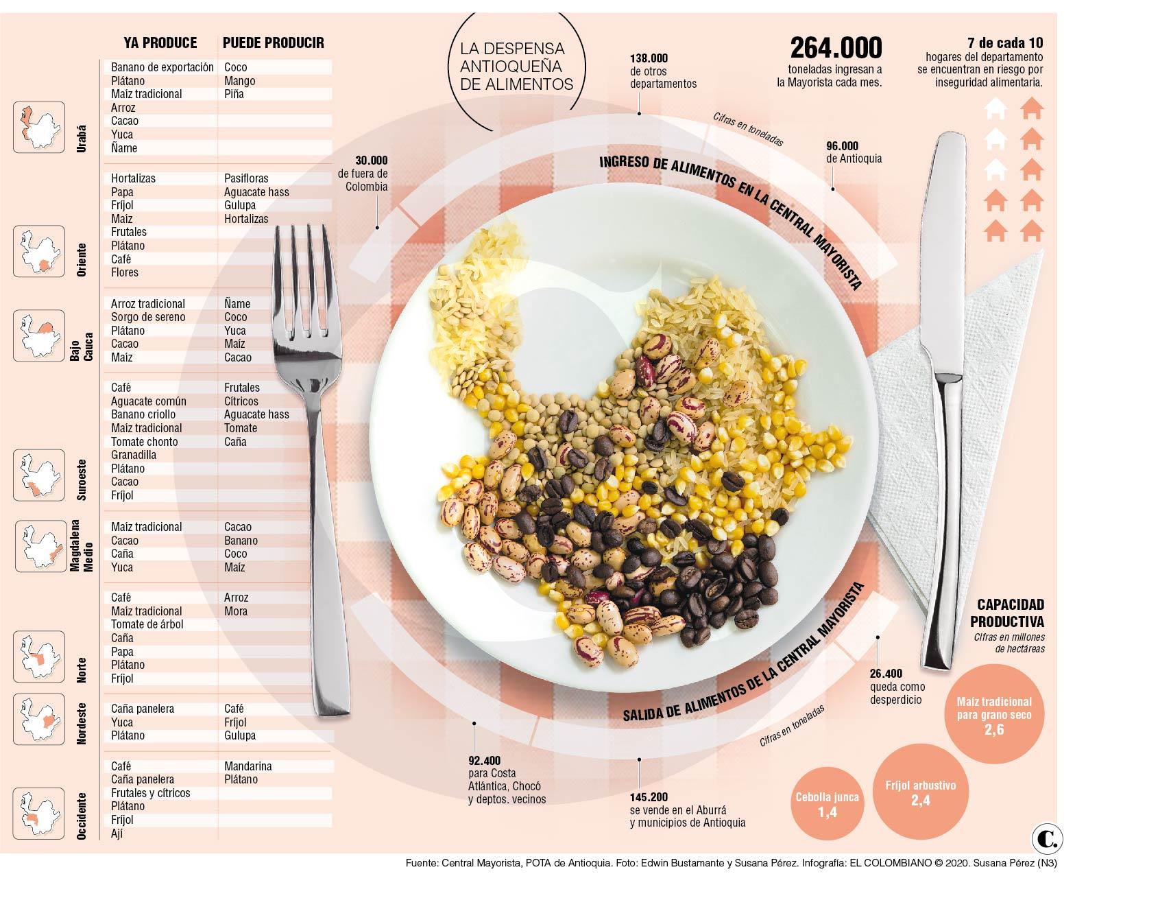 ¿Sabe dónde se siembra la comida que usted consume?